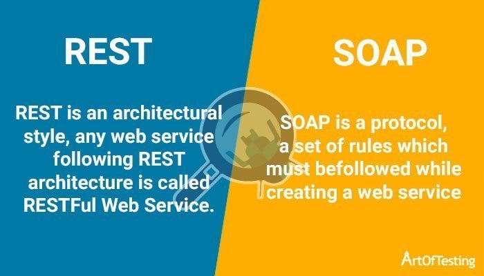 REST and SOAP Web Services