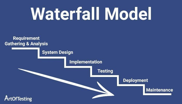 Waterfall Model In Software Engineering Features Advantages Disadvantages