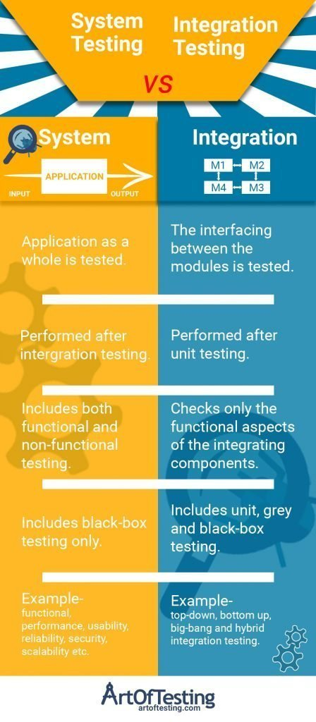 Difference between system and integration testing