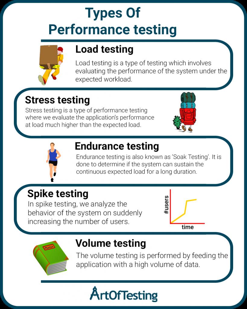 Type of performance testing
