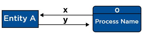 Data Flows - DFD symbols