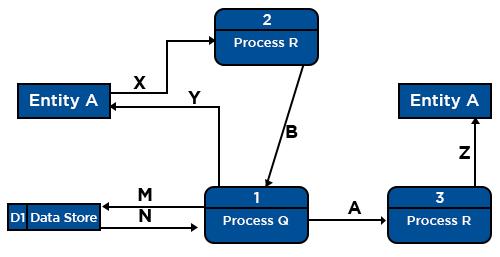 Level – 0 Data Flow Diagrams