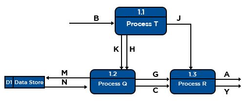 Level – 1 Data Flow Diagrams