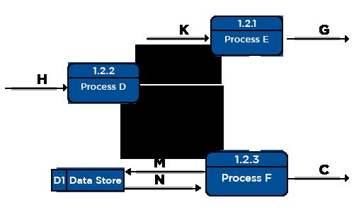 Level – 2 Data Flow Diagrams