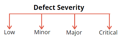 Defect Severity Levels