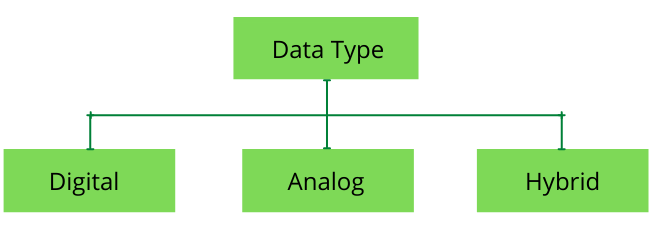 Types of Computers based on Data Type
