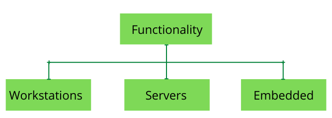 Types of Computers based on the Functionality