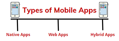Types of Mobile Applications [Testing]
